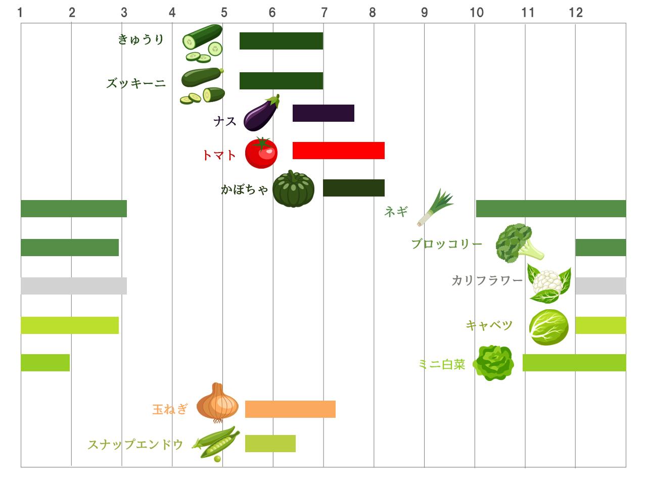 収穫表(大)